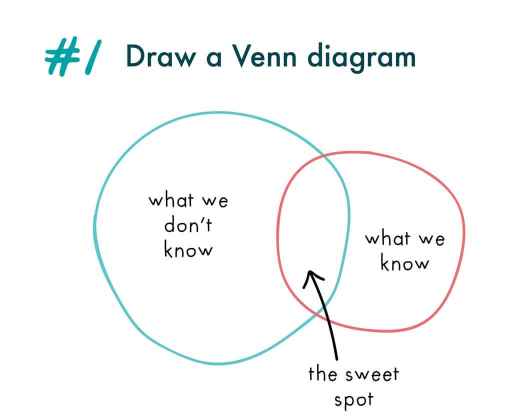 Om slim te lijken op je werk teken je een Venn Diagram
